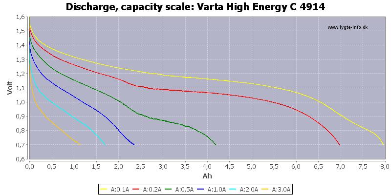 Varta%20High%20Energy%20C%204914-Capacity