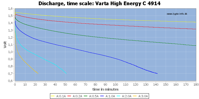 Varta%20High%20Energy%20C%204914-CapacityTime