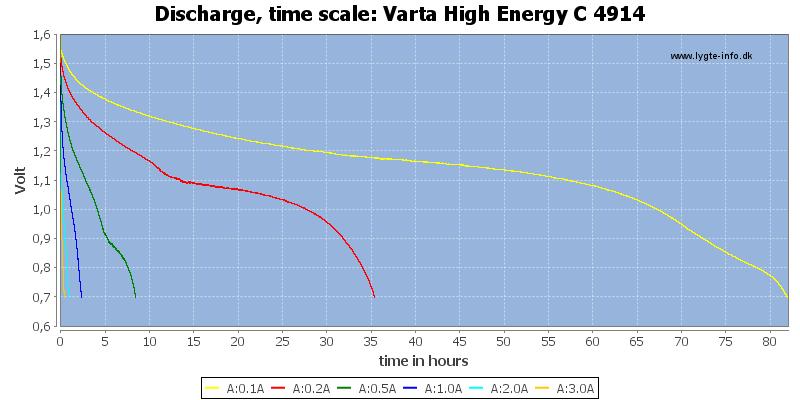 Varta%20High%20Energy%20C%204914-CapacityTimeHours