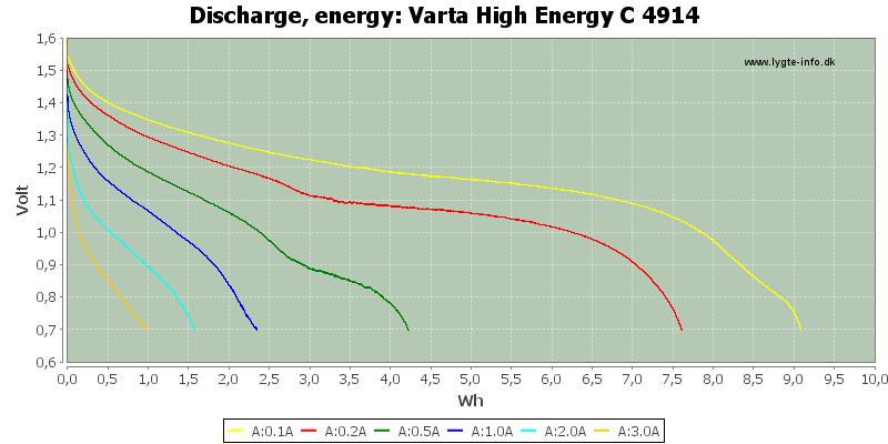 Varta%20High%20Energy%20C%204914-Energy
