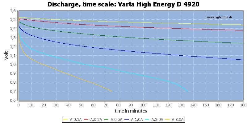 Varta%20High%20Energy%20D%204920-CapacityTime