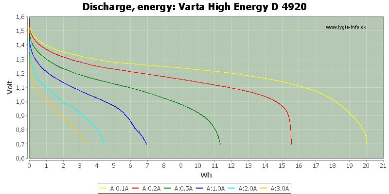 Varta%20High%20Energy%20D%204920-Energy