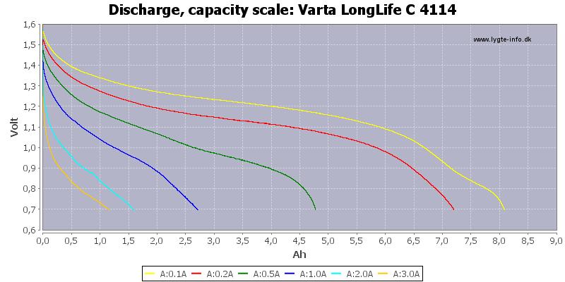 Varta%20LongLife%20C%204114-Capacity