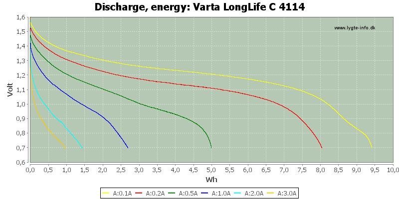 Varta%20LongLife%20C%204114-Energy