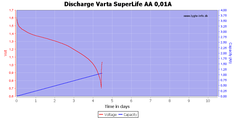 Discharge%20Varta%20SuperLife%20AA%200,01A