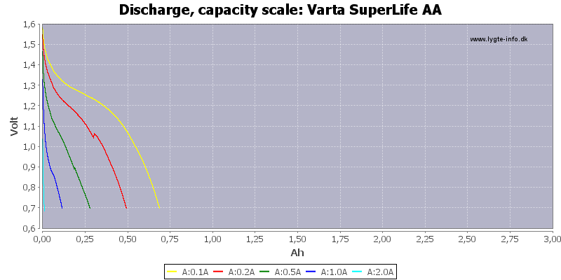 Varta%20SuperLife%20AA-Capacity