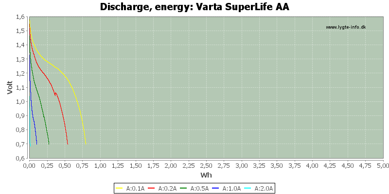 Varta%20SuperLife%20AA-Energy
