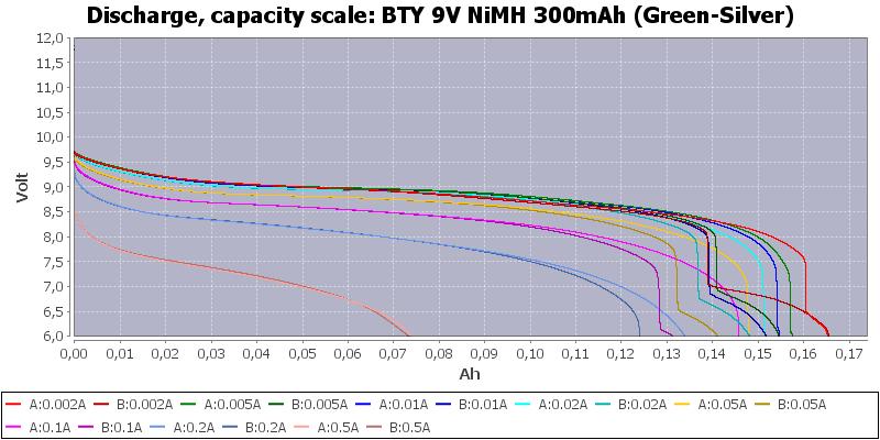 BTY%209V%20NiMH%20300mAh%20(Green-Silver)-Capacity