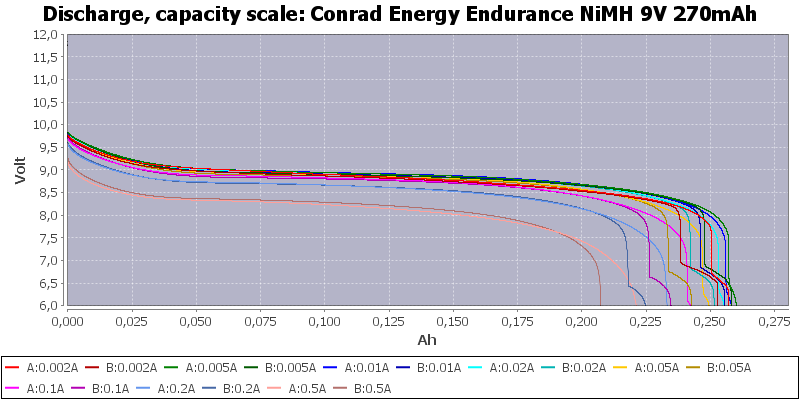 Conrad%20Energy%20Endurance%20NiMH%209V%20270mAh-Capacity