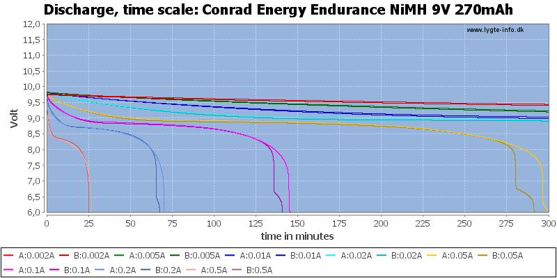 Conrad%20Energy%20Endurance%20NiMH%209V%20270mAh-CapacityTime