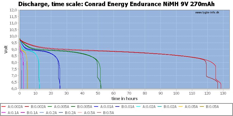 Conrad%20Energy%20Endurance%20NiMH%209V%20270mAh-CapacityTimeHours