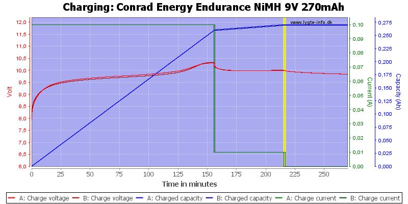 Conrad%20Energy%20Endurance%20NiMH%209V%20270mAh-Charge
