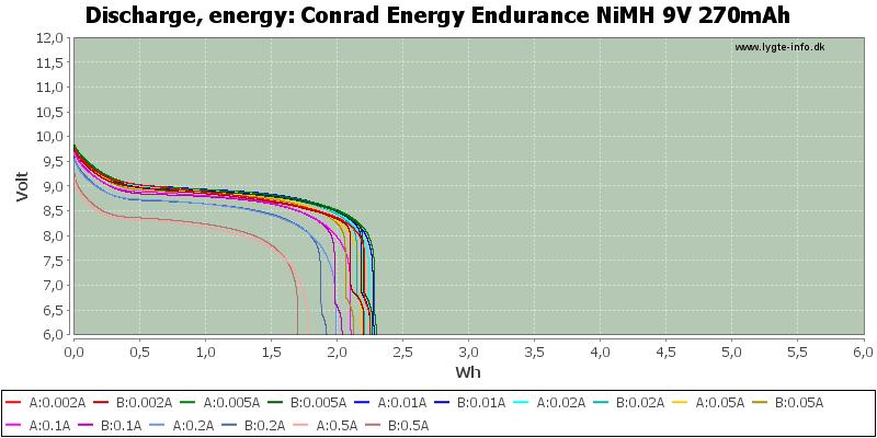 Conrad%20Energy%20Endurance%20NiMH%209V%20270mAh-Energy