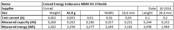 Conrad%20Energy%20Endurance%20NiMH%209V%20270mAh-info