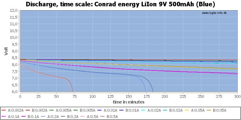 Conrad%20energy%20LiIon%209V%20500mAh%20(Blue)-CapacityTime