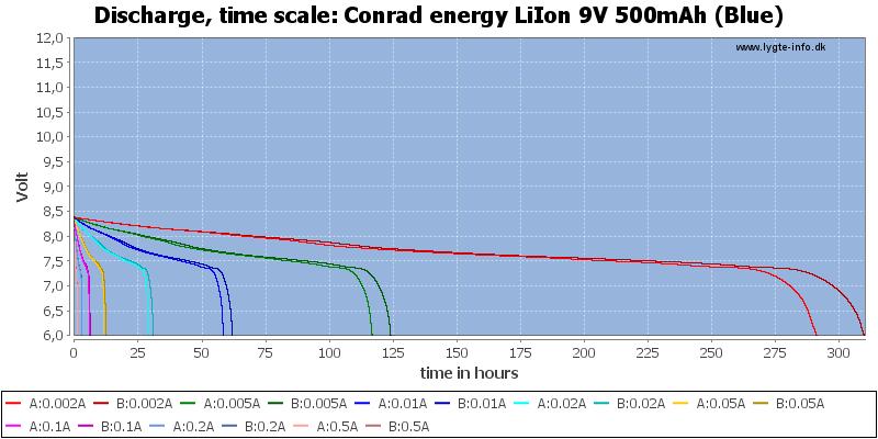 Conrad%20energy%20LiIon%209V%20500mAh%20(Blue)-CapacityTimeHours