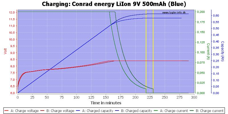Conrad%20energy%20LiIon%209V%20500mAh%20(Blue)-Charge