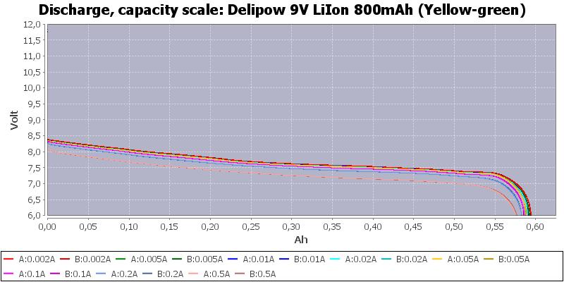Delipow%209V%20LiIon%20800mAh%20(Yellow-green)-Capacity