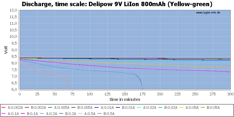 Delipow%209V%20LiIon%20800mAh%20(Yellow-green)-CapacityTime