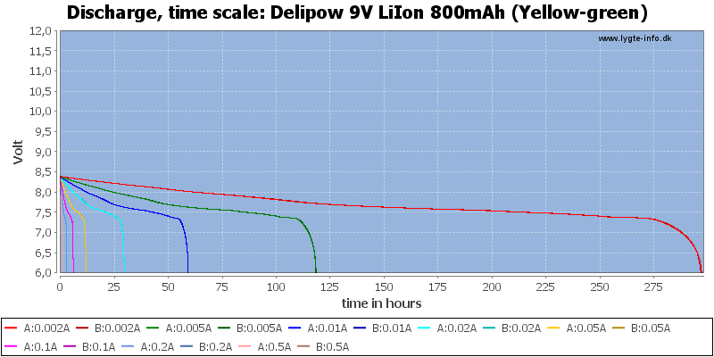 Delipow%209V%20LiIon%20800mAh%20(Yellow-green)-CapacityTimeHours