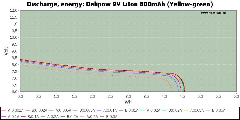 Delipow%209V%20LiIon%20800mAh%20(Yellow-green)-Energy