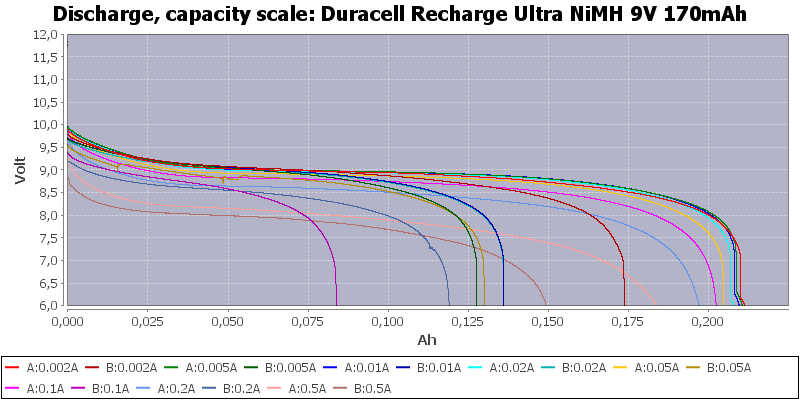 Duracell%20Recharge%20Ultra%20NiMH%209V%20170mAh-Capacity