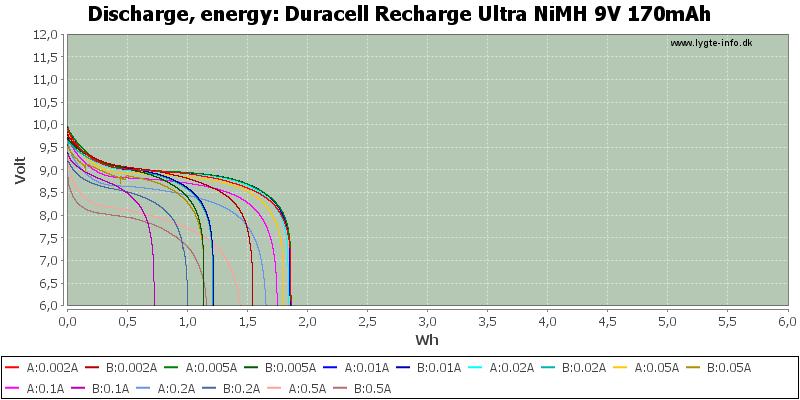 Duracell%20Recharge%20Ultra%20NiMH%209V%20170mAh-Energy