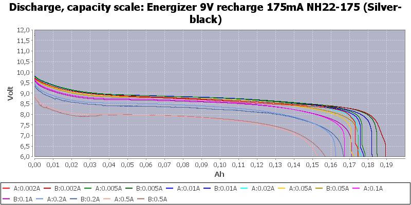 Energizer%209V%20recharge%20175mA%20NH22-175%20(Silver-black)-Capacity