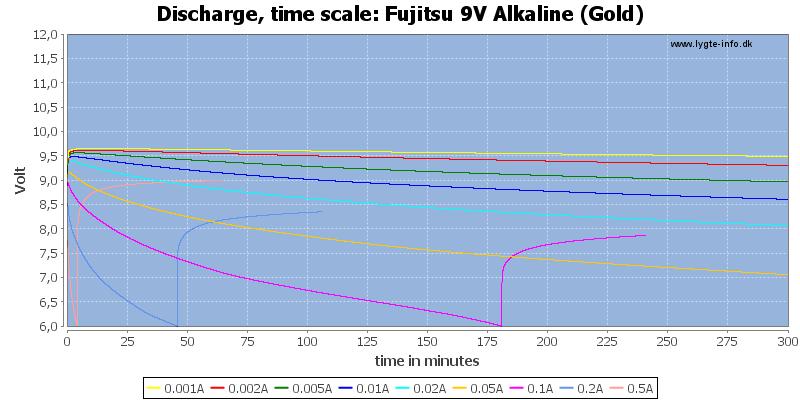 Fujitsu%209V%20Alkaline%20(Gold)-CapacityTime