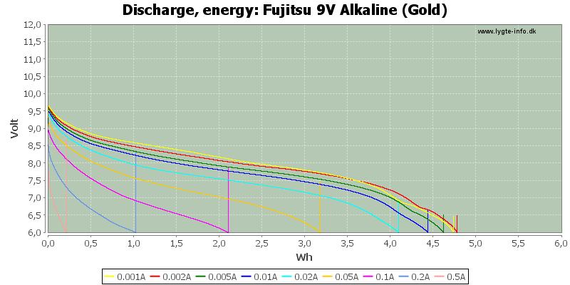 Fujitsu%209V%20Alkaline%20(Gold)-Energy