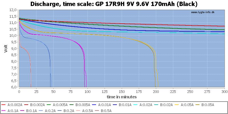 GP%2017R9H%209V%209.6V%20170mAh%20(Black)-CapacityTime