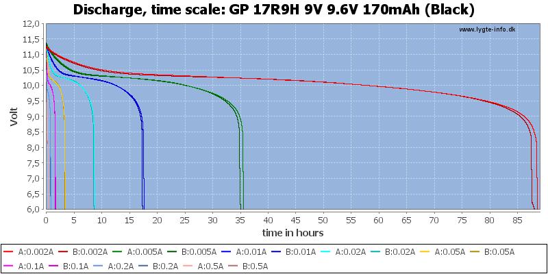 GP%2017R9H%209V%209.6V%20170mAh%20(Black)-CapacityTimeHours