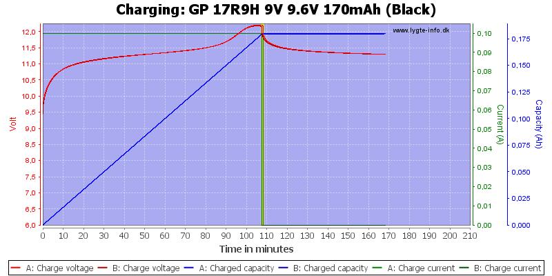 GP%2017R9H%209V%209.6V%20170mAh%20(Black)-Charge