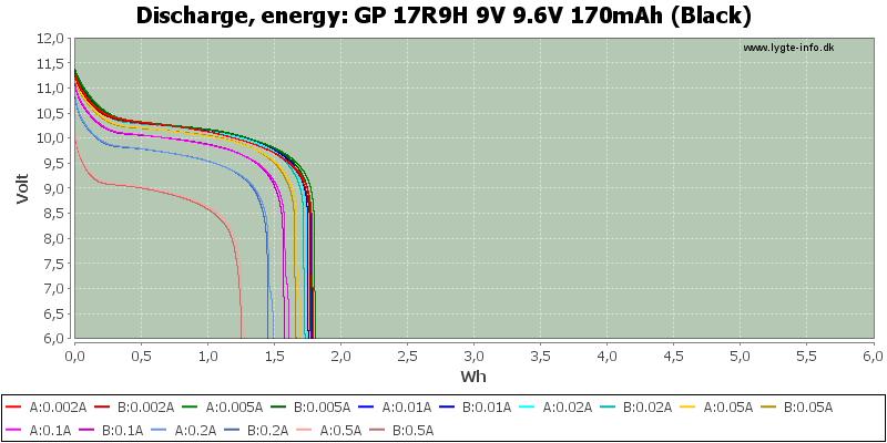 GP%2017R9H%209V%209.6V%20170mAh%20(Black)-Energy