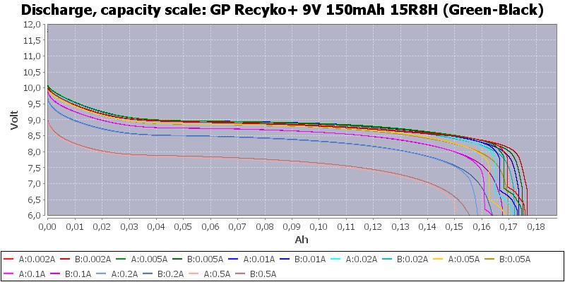 GP%20Recyko+%209V%20150mAh%2015R8H%20(Green-Black)-Capacity
