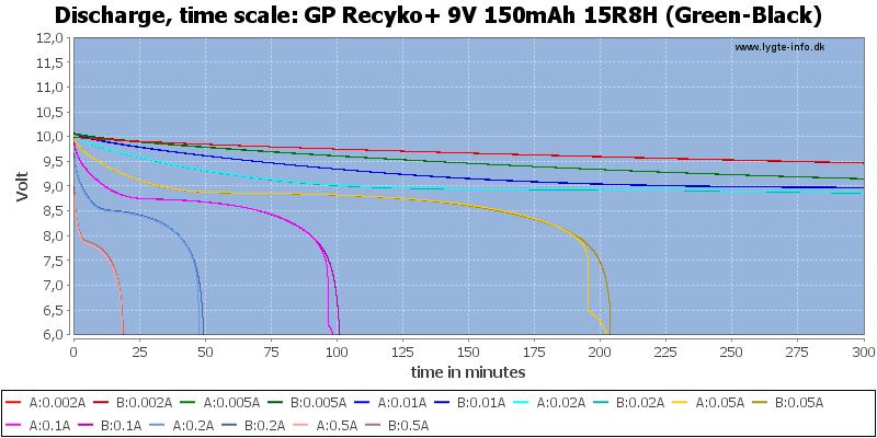GP%20Recyko+%209V%20150mAh%2015R8H%20(Green-Black)-CapacityTime