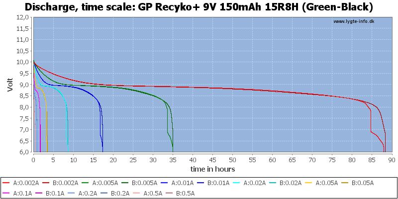 GP%20Recyko+%209V%20150mAh%2015R8H%20(Green-Black)-CapacityTimeHours