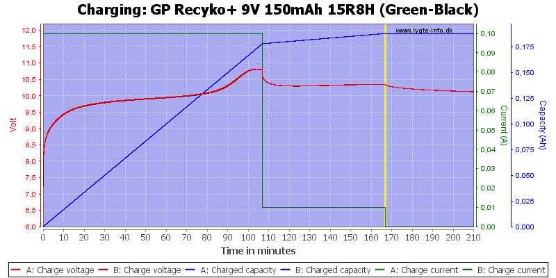 GP%20Recyko+%209V%20150mAh%2015R8H%20(Green-Black)-Charge