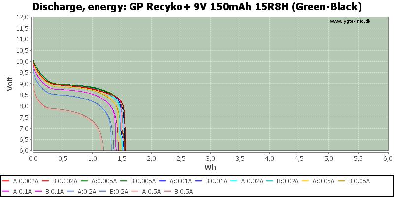 GP%20Recyko+%209V%20150mAh%2015R8H%20(Green-Black)-Energy