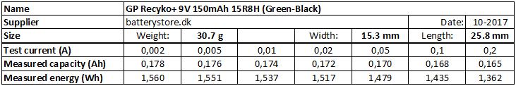 GP%20Recyko+%209V%20150mAh%2015R8H%20(Green-Black)-info