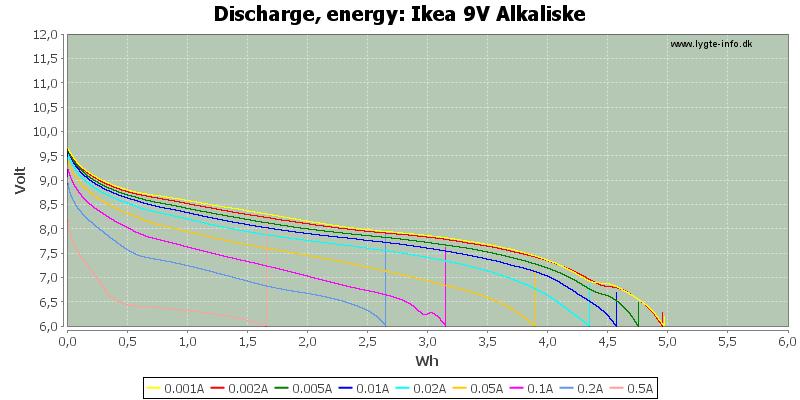 Ikea%209V%20Alkaliske-Energy