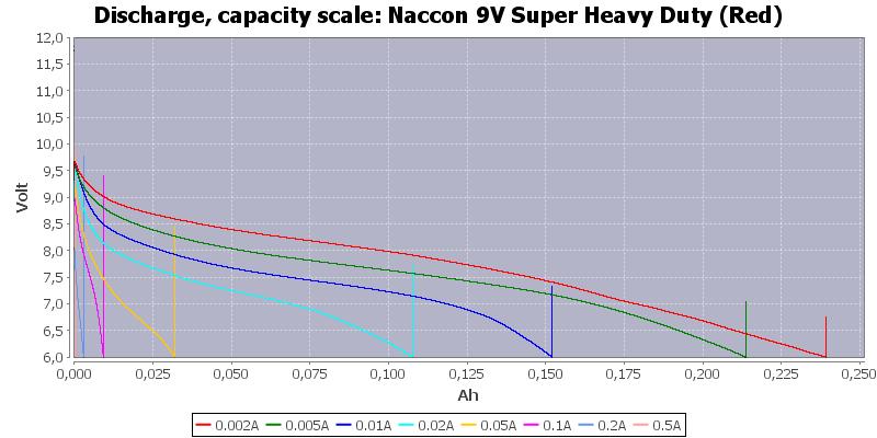 Naccon%209V%20Super%20Heavy%20Duty%20(Red)-Capacity