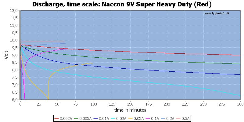 Naccon%209V%20Super%20Heavy%20Duty%20(Red)-CapacityTime