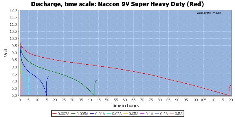 Naccon%209V%20Super%20Heavy%20Duty%20(Red)-CapacityTimeHours