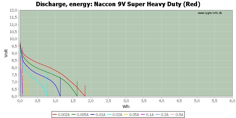 Naccon%209V%20Super%20Heavy%20Duty%20(Red)-Energy