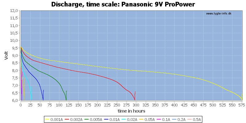 Panasonic%209V%20ProPower-CapacityTimeHours
