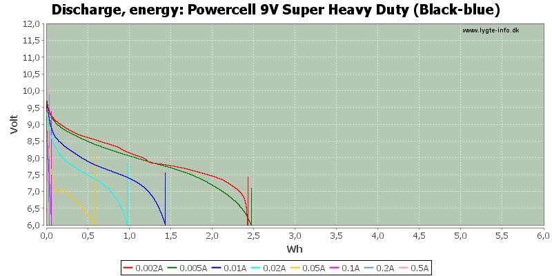 Powercell%209V%20Super%20Heavy%20Duty%20(Black-blue)-Energy