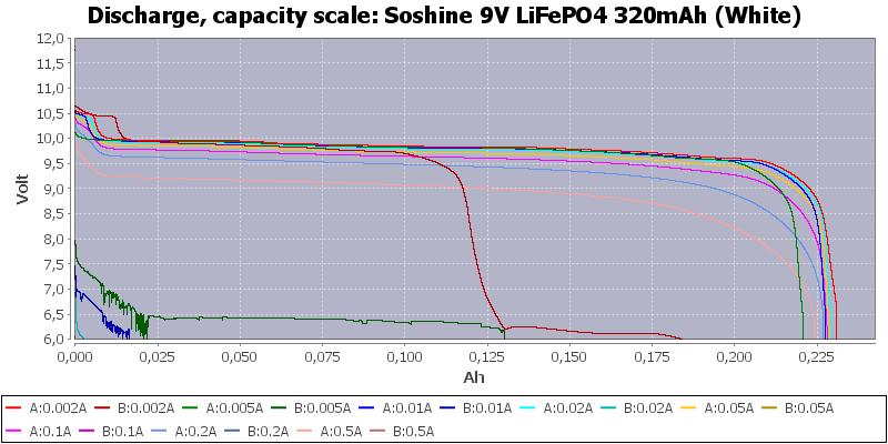 Soshine%209V%20LiFePO4%20320mAh%20(White)-Capacity