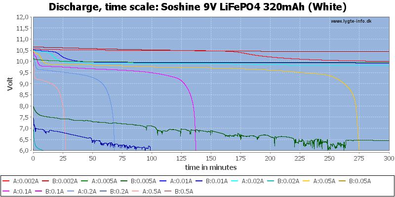 Soshine%209V%20LiFePO4%20320mAh%20(White)-CapacityTime