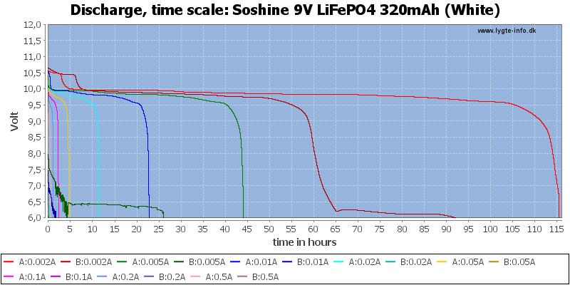 Soshine%209V%20LiFePO4%20320mAh%20(White)-CapacityTimeHours